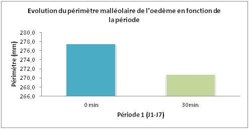 evolution d'un oedeme avec l'utilisation du Gel Cryo